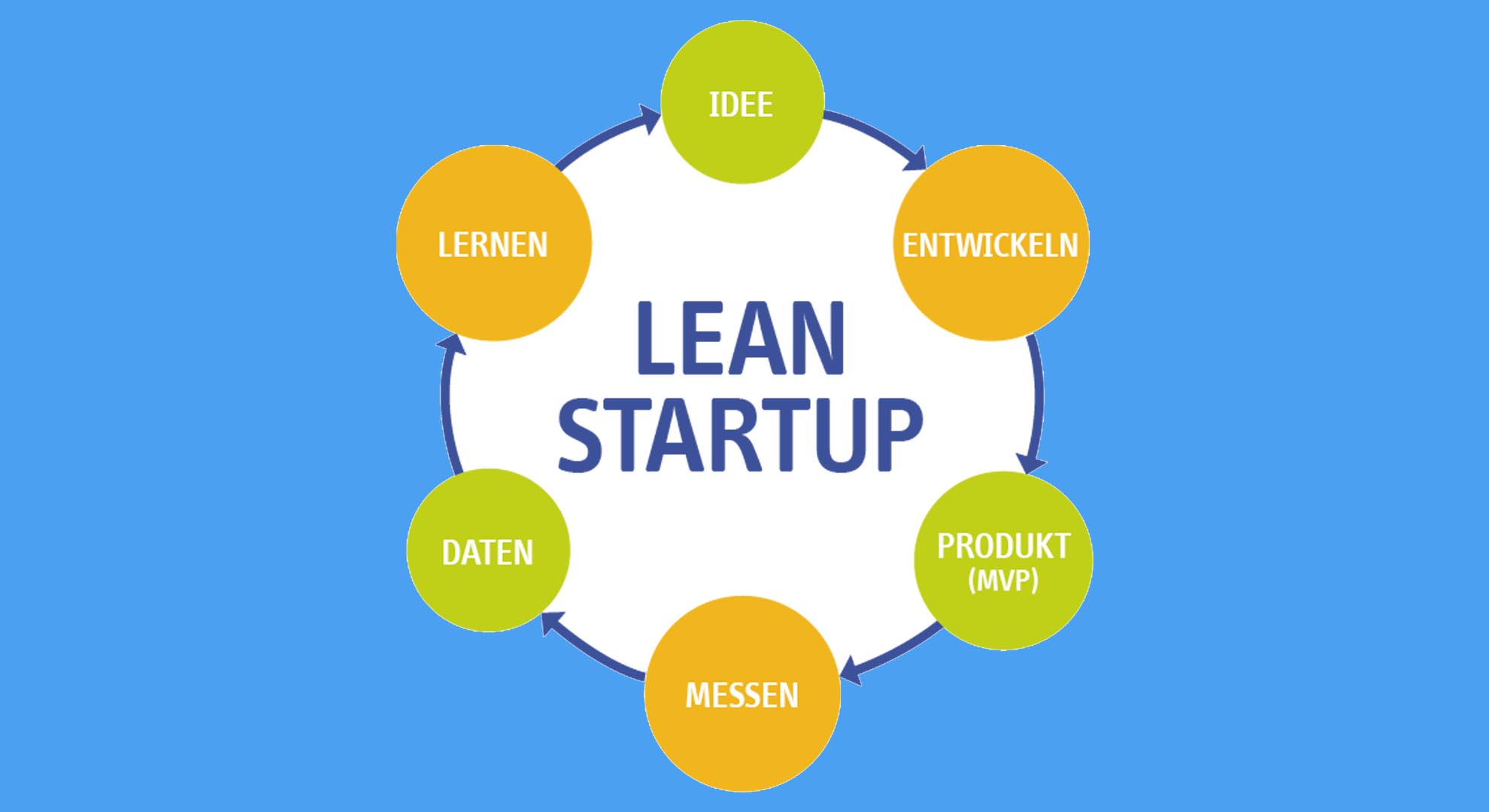 Lean startup dating site
